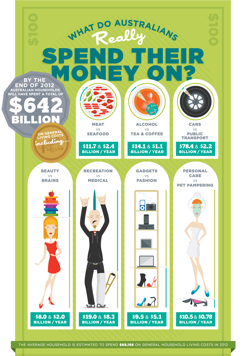 cost of living in australia infographic part 1